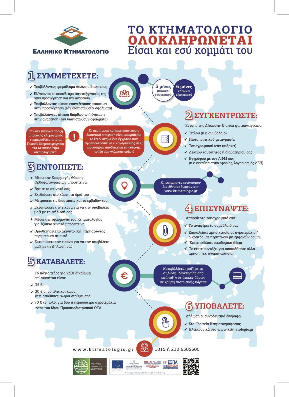 Δείτε το infographic με τα έξι βήματα της συλλογής δηλώσεων Κτηματολογίου.